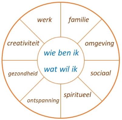 Levensdoelen cirkel 1